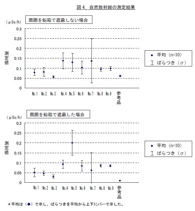 自然放射能の測定結果。通常環境と鉛箱で遮蔽した場合の結果。基準となる参考品に比べ、過大でばらつきの多い測定値を表示する製品が多い