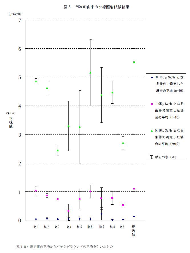 セシウム由来のγ線測定試験。こんどは、正味値が小さめに表示される。やはり数値のばらつきは大きい