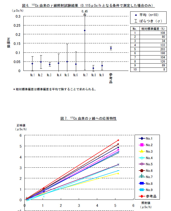 上の図は0.115μSv/hとなる条件に限定したグラフ。傾向は変わらない。下の図は照射線量率との相関を見たグラフ。相関性はあるが、数値が不正確なものが多い