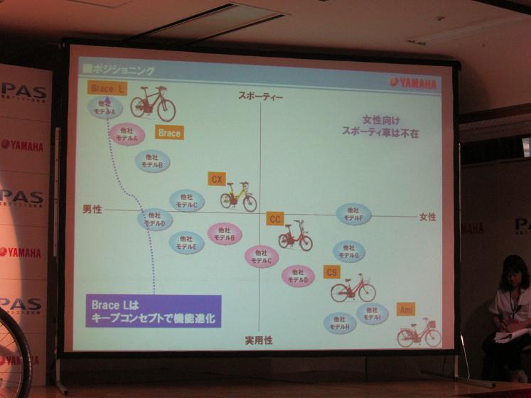 これまで、女性向けのスポーティータイプの電動アシスト自転車は他になかったとしている