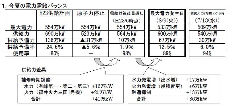 今夏の需給バランス。最大電力を554万kWと見込んでいたが、節電などで533万kWに抑えられた。右端にある敦賀火力2号機(70万kW)のトラブルは一部では報道されていたが、ニュースリリースでは初公開。このトラブルが8月初旬~中旬だったら、切迫した事態になったことがわかる