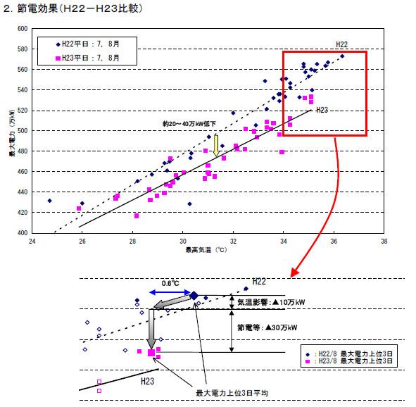 縦軸に電力、横軸に気温を取ったグラフ。気温の影響は10万kW、節電の効果は30万kWとみられる