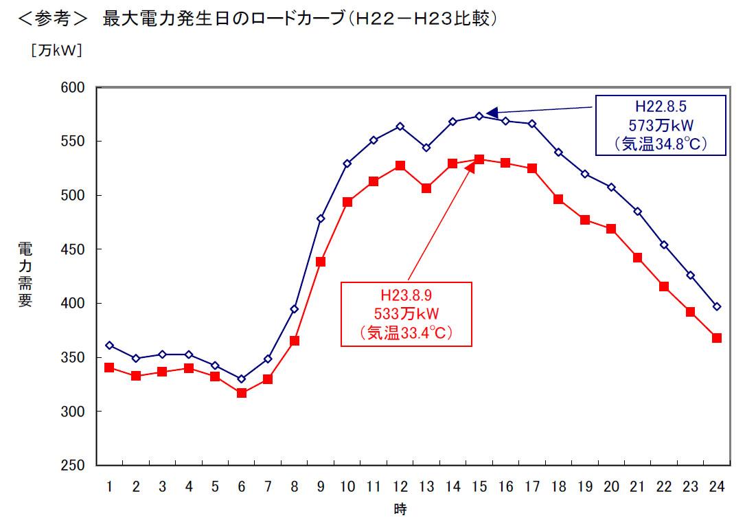 最大電力が発生した日の、時間ごとの推移。ほぼ相似形だが、今年を示す赤い線は一段低い位置にある