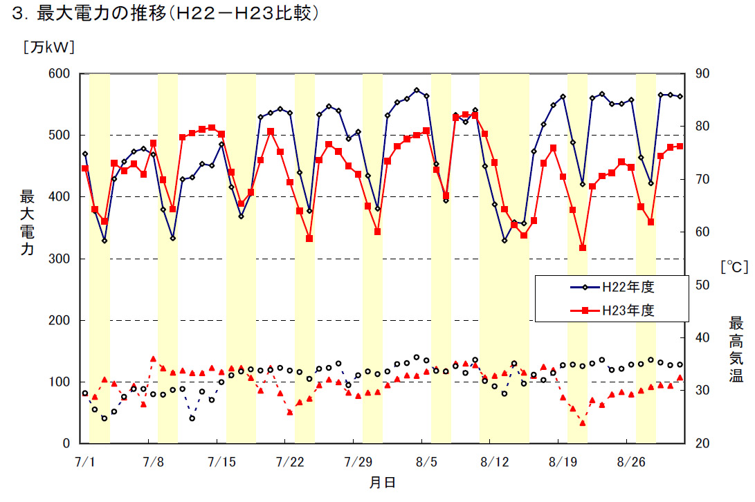 日々の推移。下の方にある気温のグラフとの相関性が高く、暑い日は需要が高くなる