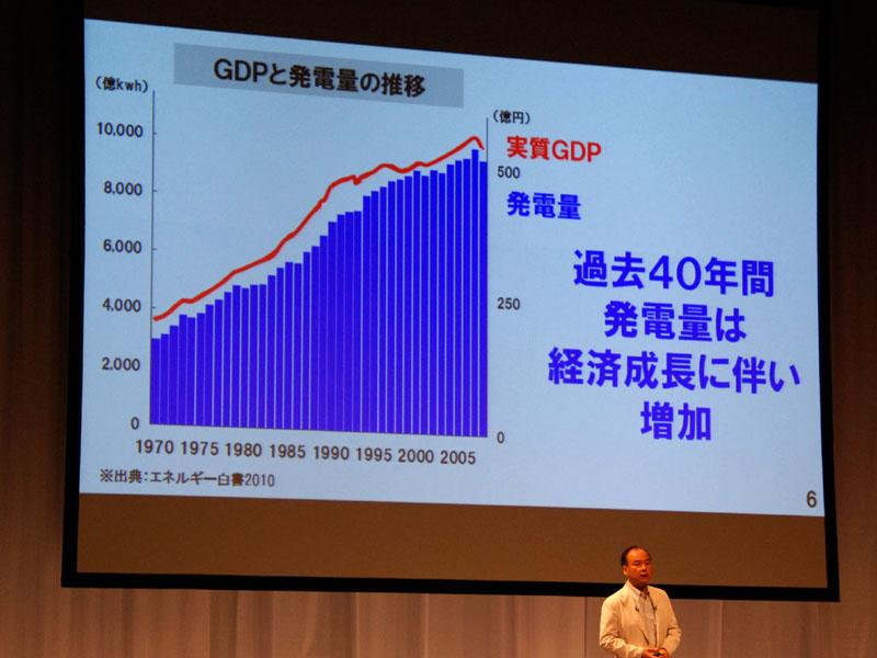 発電量が増加するとGDP(国民総生産)が増える