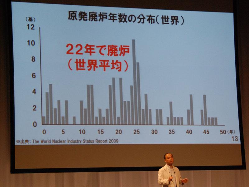 実際に廃炉になった原子炉が、製造から何年経った時点で廃炉になったかをみると、「22年」が平均となる