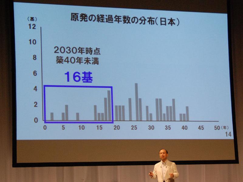 日本では原子炉の寿命について30~40年という議論があるが、仮に40年としてみたところで、2030年時点で40年以内の原子炉は16基しかない