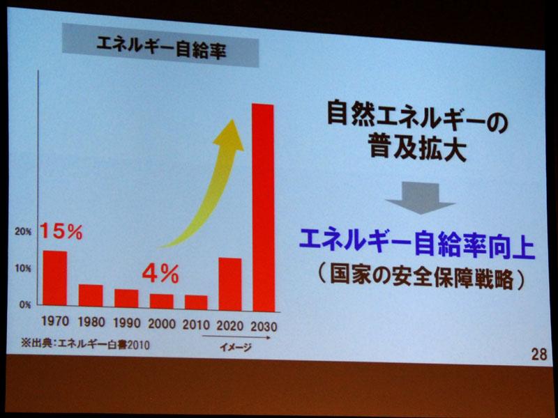自然エネルギーは国内で生産されるため、エネルギー自給率も向上する