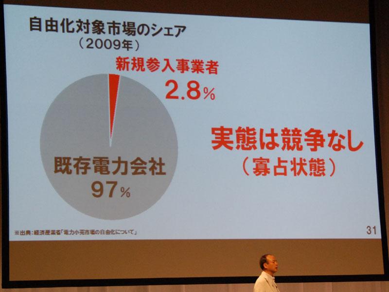 しかし、新規参入者は全体の2.8%しかない