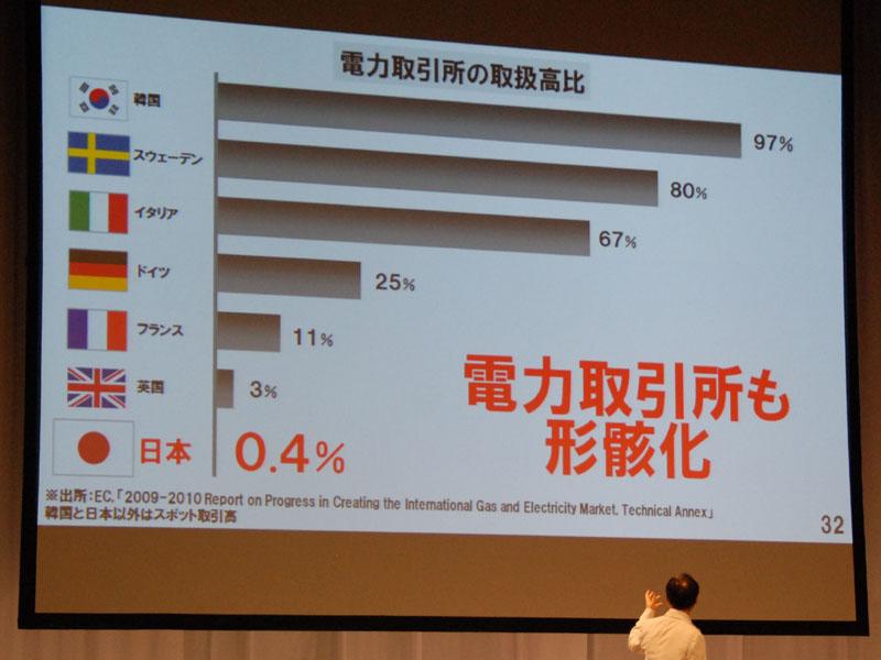 電力取引所の取引量で見ると0.4%しかない