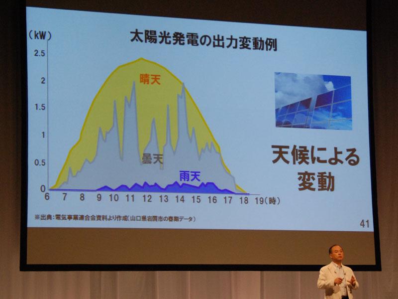 太陽光では、天候の差に加え、夜間は発電できない