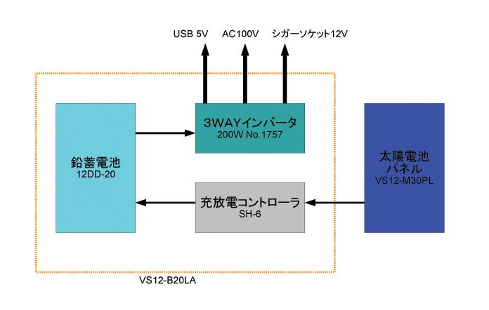太陽電池パネルとバッテリーボックスの機材の関係図