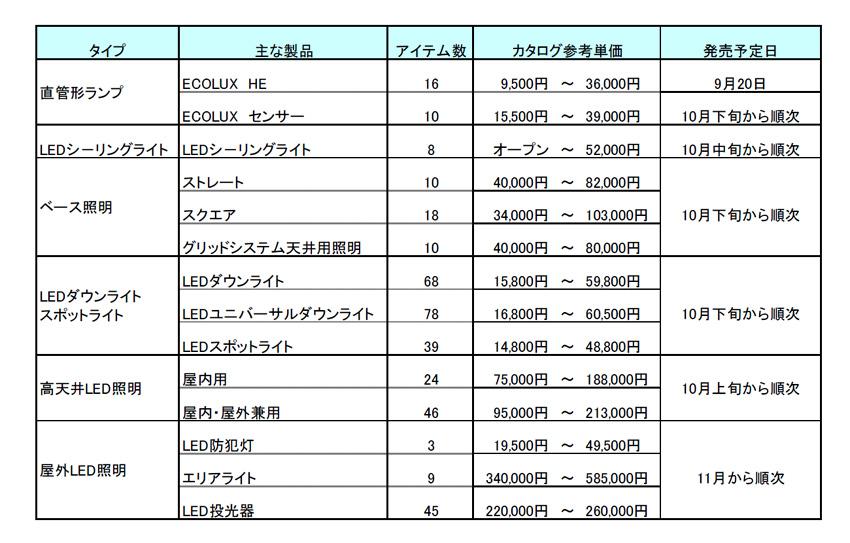 アイリスオーヤマの今後のLED製品展開予定