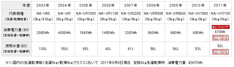 省エネ性能の変遷。2011年の「NA-VX7100」では、2004年比で消費電力を約83%、使用水量が約64%カットされるという