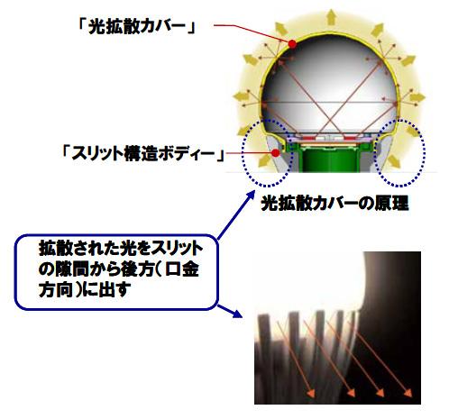 光拡散カバーの原理と、スリット構造ボディからの光り方