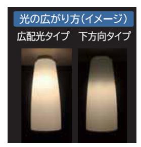 広配光タイプと下方向タイプの光の広がり方の違い