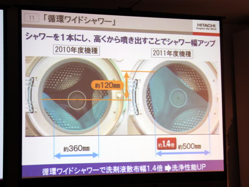 洗浄シャワーは従来の2本から1本に変更した。幅を広くすることで、洗浄性能がアップしたという