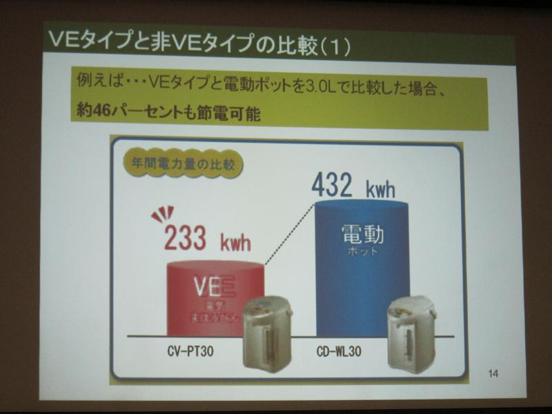 年間の消費電力は約1/2に抑えられる