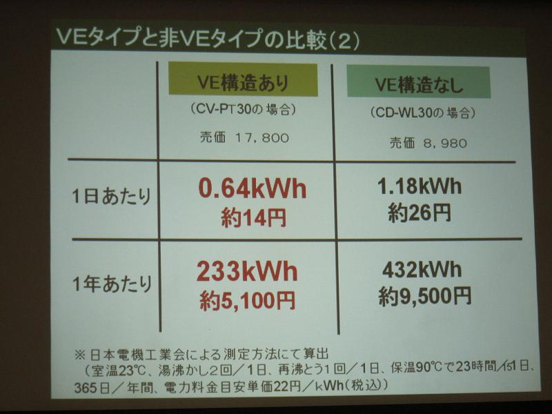年間の電気代は約4,000円節約できる