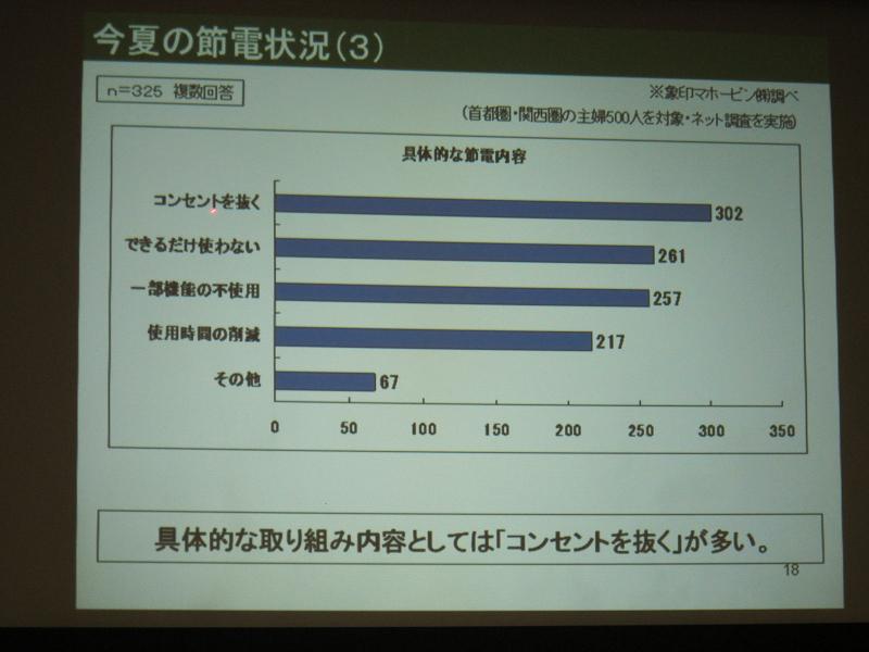 具体的な節電方法としては、コンセントを抜いて待機電力を抑えた人がもっとも多かった