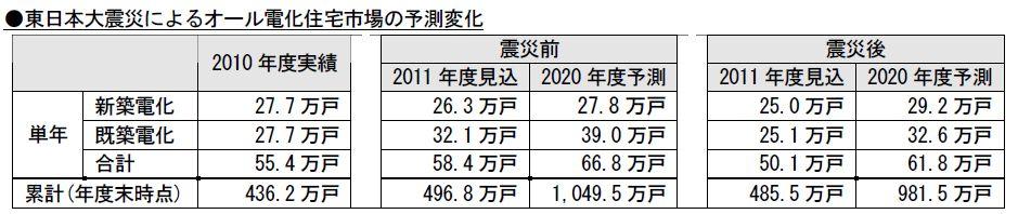東日本大震災によるオール電化住宅市場の予測変化