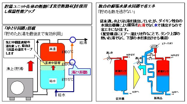 貯湯ユニット内のタンク断熱に真空断熱材を使用して放熱ロスを抑えた