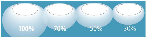 全タイプで調光機能を搭載。調光機能付きモデルは100%、70%、50%、30%の4段階だが、調色・調光タイプは10段階で調節可能