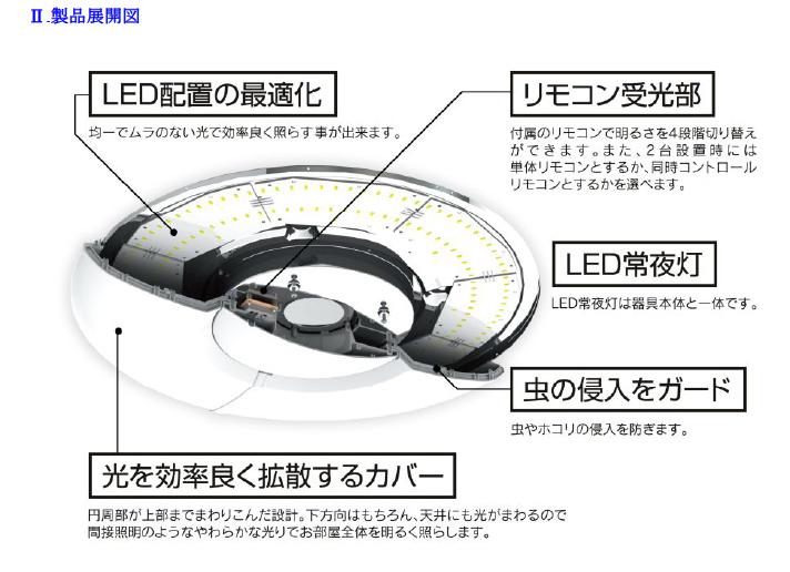 製品の内部構造。光を拡散するカバーを採用し、LEDの配置を最適化することで、発光効率を高めたという