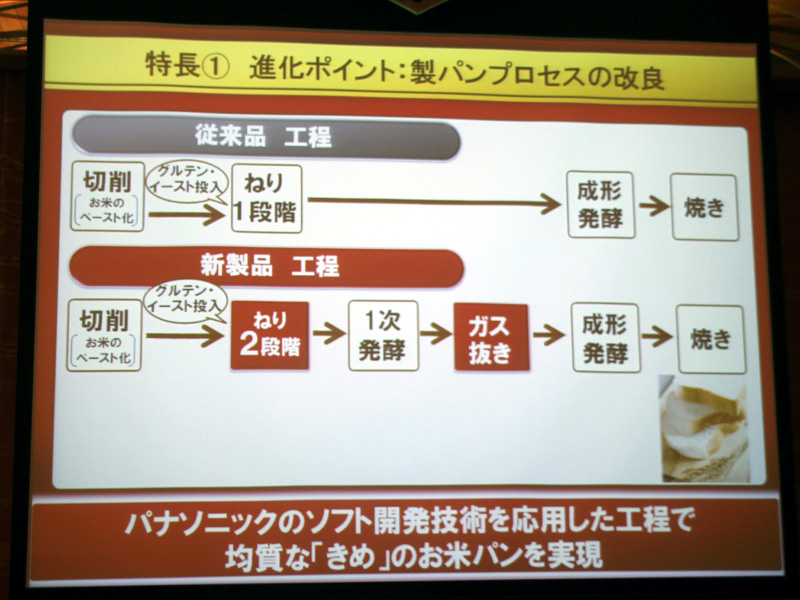 製パン工程の見直しをすることで、従来よりキメの細かい米パンが作れるようになったという