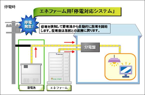 停電時には、蓄電池から自動的に放電を開始。電気が復旧した場合は、自動で系統電力に復帰する