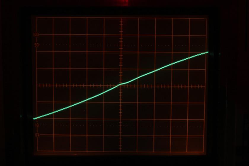 0V(グラフ中央)の瞬間に若干のゆがみが。これは波形データを接合している部分と思われる