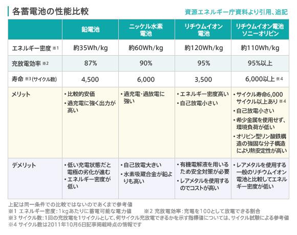 充電式電池の性能比較(ソニーのWebサイトより引用)
