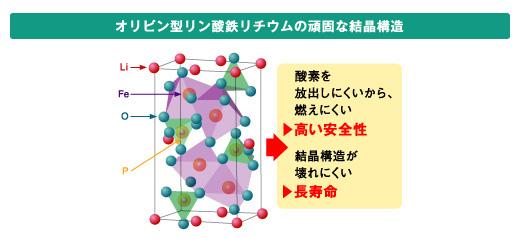 正極(プラス側)の素材に使われているリン酸鉄リチウムの分子構造から「オリビン型」と呼ばれている(ソニーのWebサイトより引用)