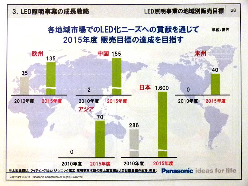 2015年の全世界のLED市場規模は、2兆円を突破すると見られている