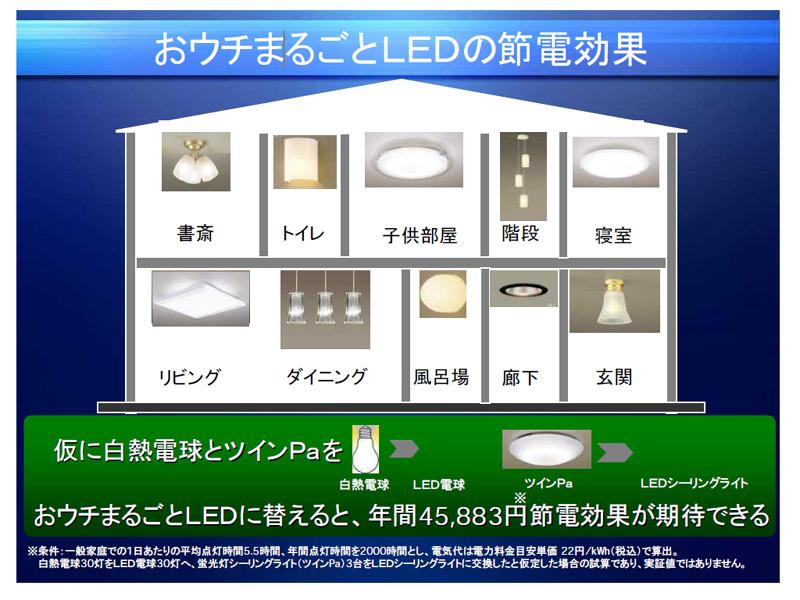 """同社では、家中の白熱電球・シーリングライトをLEDに変える、""""まるごとソリューション""""を提案している"""