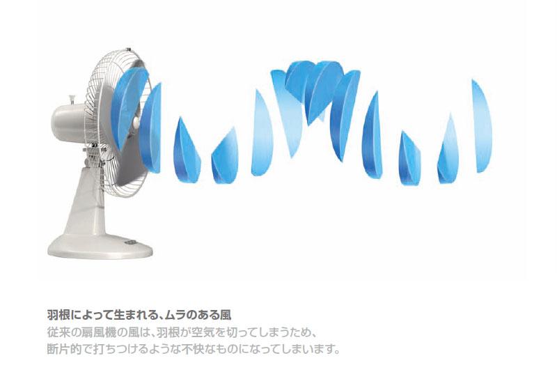 一般的な扇風機の送風イメージ。羽根の回転でムラのある送風になるという