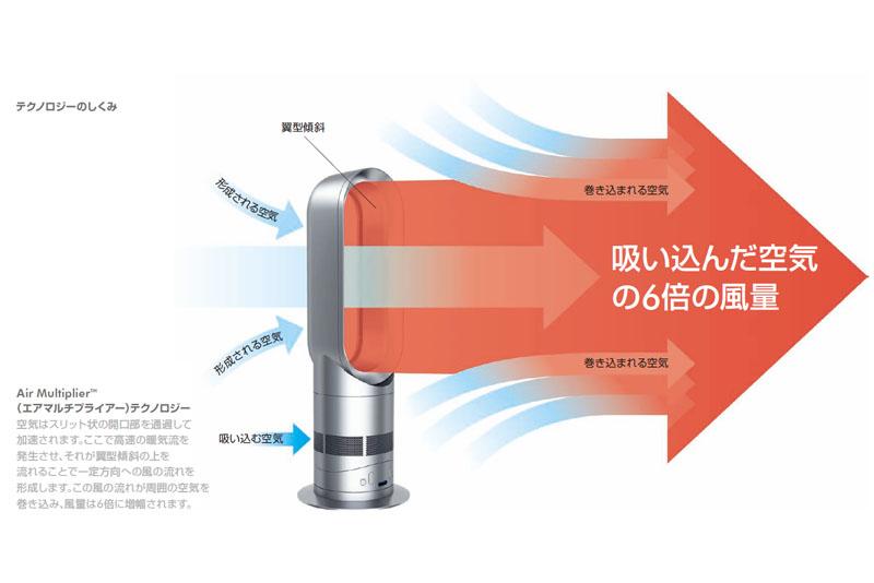 エアマルチプライアーは、吸い込んだ風の6倍の風量を発生させることができる