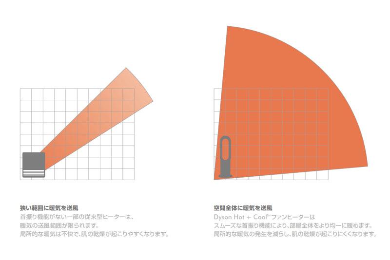 AM04には首振り機能もあるので、部屋全体に効率良く暖気を送れる