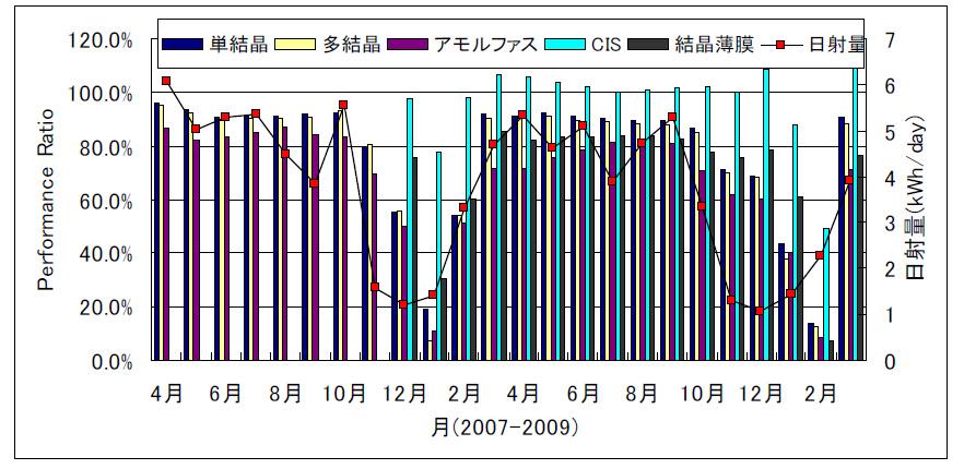 こちらは太陽光電池セル別のパフォーマンスのグラフ
