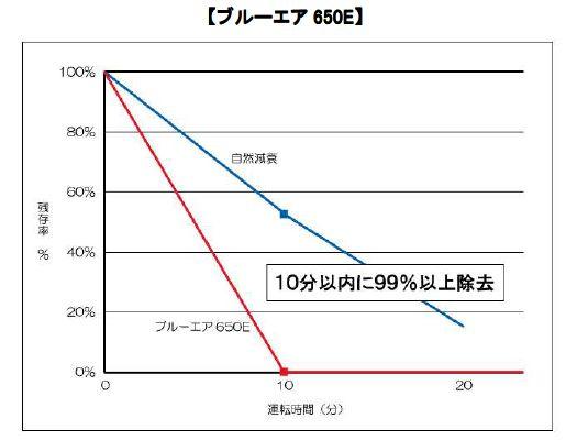 「ブルーエア 650E」の実証データ