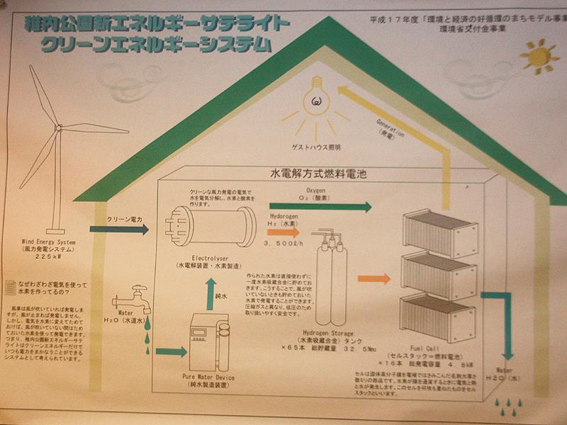 燃料電池の仕組み。風力発電で作った電気で、水道水を電気分解し、そこから水素を作り出している