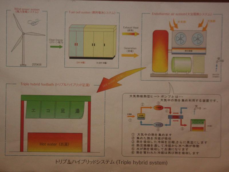 足湯は、燃料電池で電気を作った際に発生した熱を利用している
