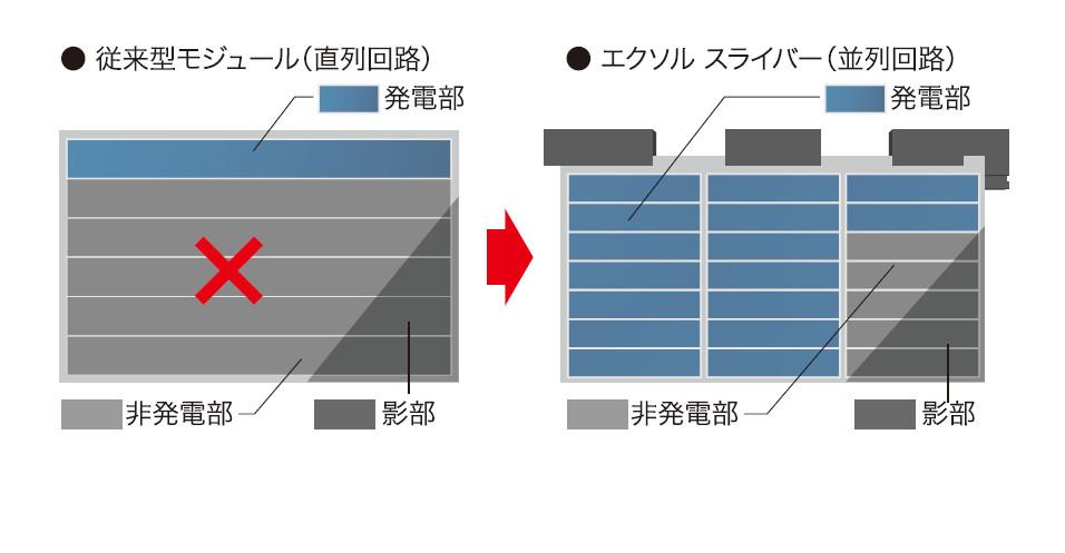 最大のメリットは一部の太陽電池に影がかかっても、影響はその影の部分だけですむ点だ