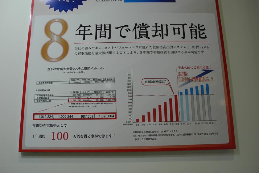 年間売電収入額は横浜で102万円、仙台で100万円、福岡で98万円と、どこでも100万円程度という