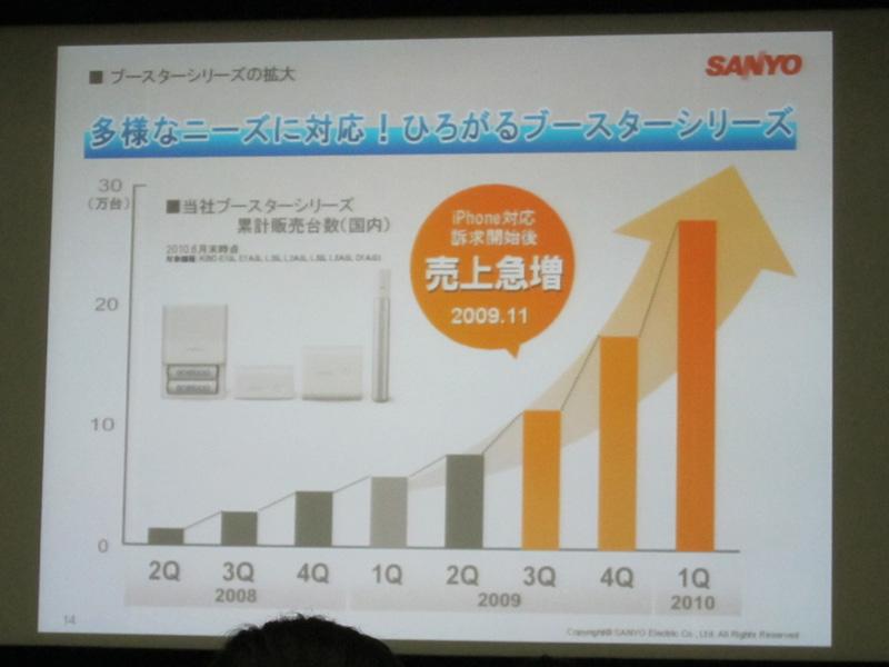 2009年度の第3四半期からiPhoneの対応をパッケージで謳ったところ、第2四半期に比べ販売台数が2倍になったという(写真のデータは、2010年10月の発表会当時のもの)