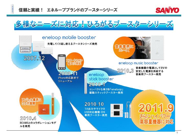 初代エネループ ブースターの発売から、現在に至るまでの進化の過程