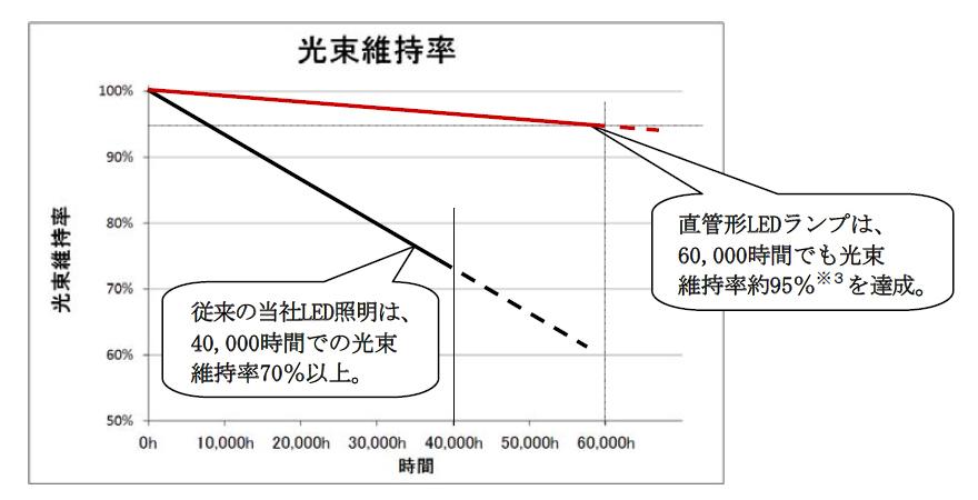 光束維持率は、一般的なLED照明の70%よりも、さらに明るさが維持する約95%となった