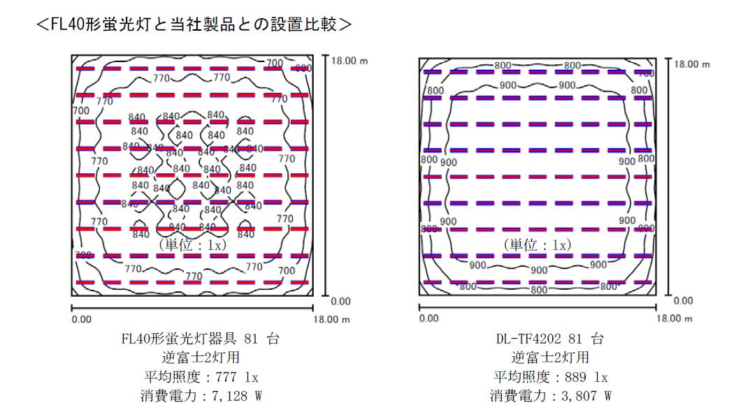 従来のFL40形の蛍光灯(左)と、新製品の照度分布の比較