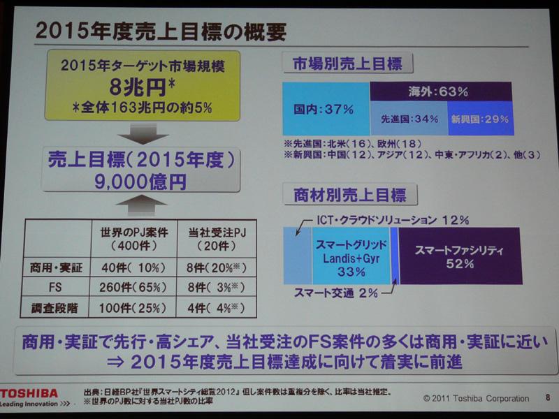 約163兆円のうち、東芝がターゲットとする市場を8兆円と設定。そのうえで、2015年の売上高を9,000億円に設定した