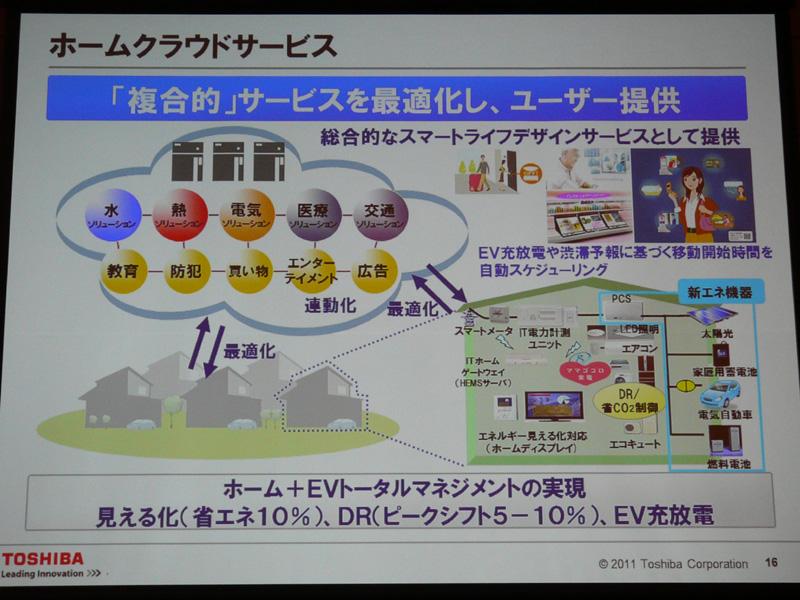 家とEV車(電気自動車)をトータルでマネジメントする「ホームクラウドサービス」